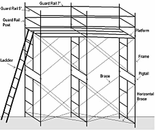 Exterior Scaffold Image